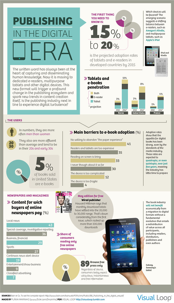 Mobile Learning Infographics with E-Book