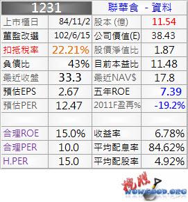 1231_聯華食_資料_1001Q