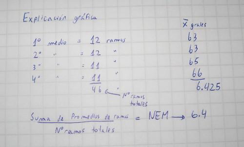 NEM - Explicación gráfica