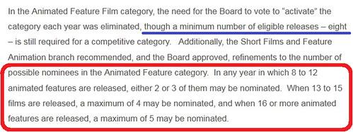 110621 - 奧斯卡金像獎《最佳動畫長片》評審規則大變動,初選作品數量若未達8部就會停辦。