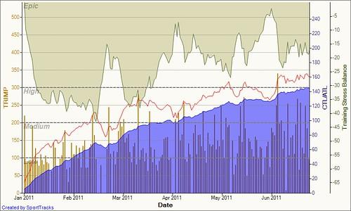 Training Load 2011-06-26