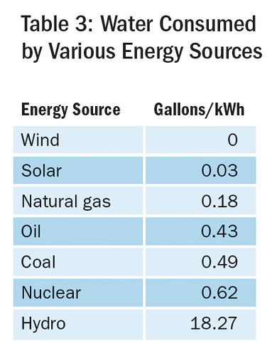 Table 3: Water Consumed by Various Energy Sources