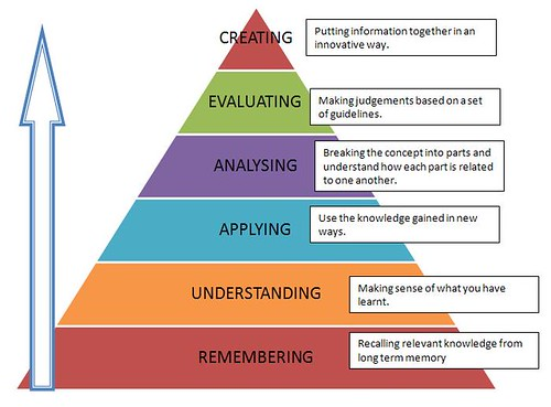 blooms-taxonomy-1k4snjn by nist6dh, on Flickr