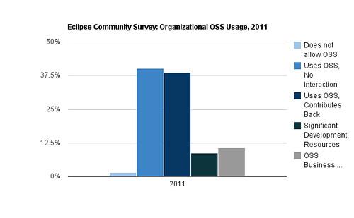 Eclipse Survey, Organizational Usage by Category, 2011