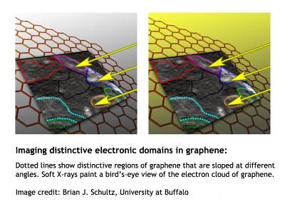Dotted lines show distinctive regions of graphene that are sloped at different angles. Credit: Brian J. Schultz, University at Buffalo