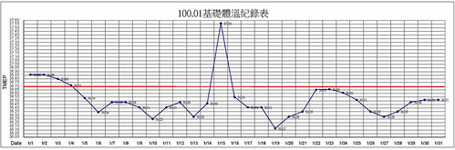 2011.01基礎體溫紀錄表