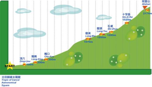 2011 TUAA 阿里山高度圖