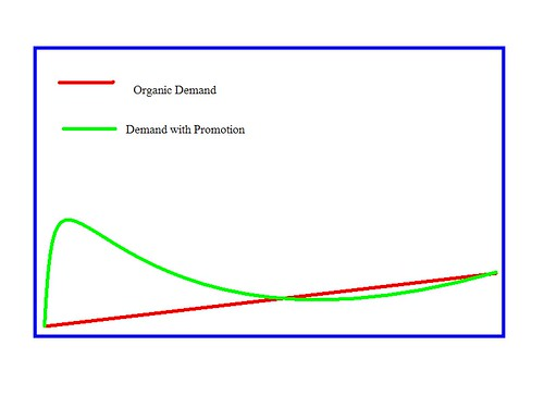 demand curves for ebooks