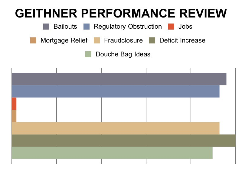 GEITHNER PERFORMANCE REVIEW
