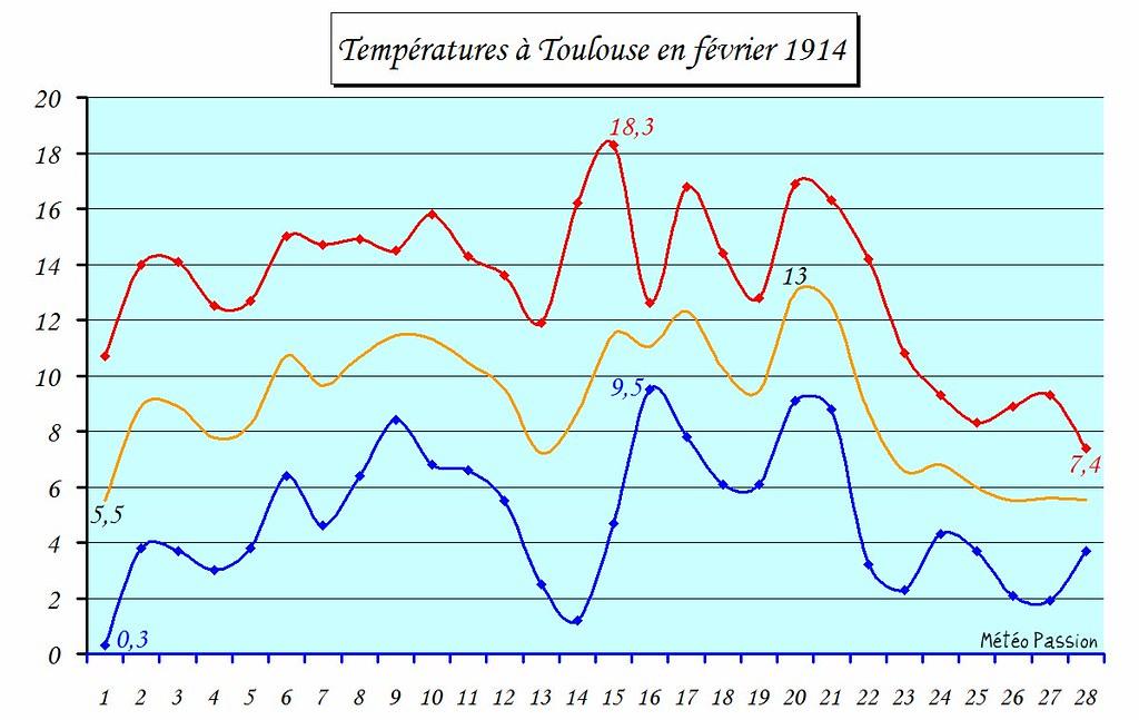 températures minimales, maximales et moyennes à Toulouse en février 1914