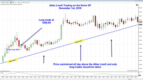 E-Mini S&P Day Trading - The Atlas Line - Chart Trader