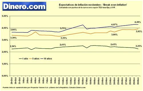 Expectativas de inflación noviembre