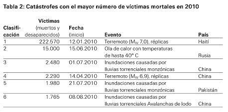 Catástrofes con el mayor número de víctimas