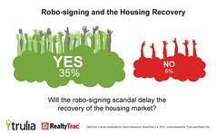 Infographic: RoboSigning and the Housing Recovery