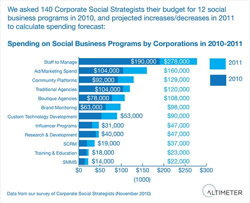 2010-2011 Forecast:  Social Business Go To Market Programs by Dollar Spend: Increase in Staffing, Advertising, Community Platforms, and Customer Technology Development