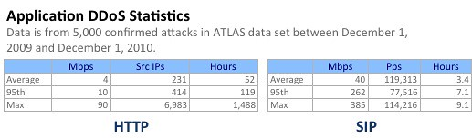 application attack statistics