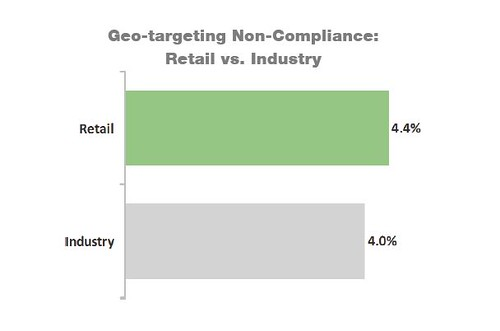 AdSafe Q3 geotargeting and retailers