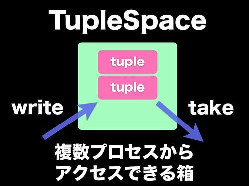 TupleSpace1