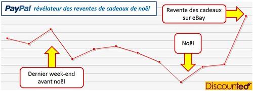 Paypal: Vive la revente d'hiver !: picture paypal: L'effet revente de noël by danielbroche