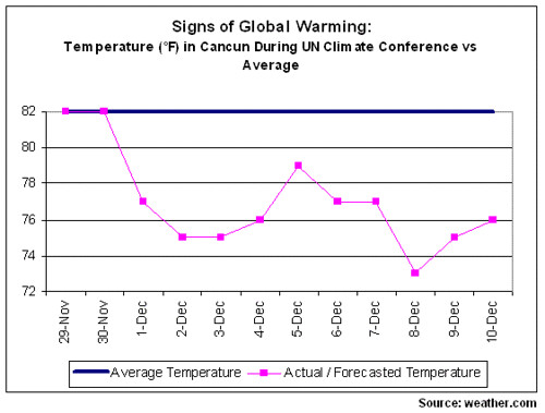 Temperature in Cancun During UN Conference on Global Warming