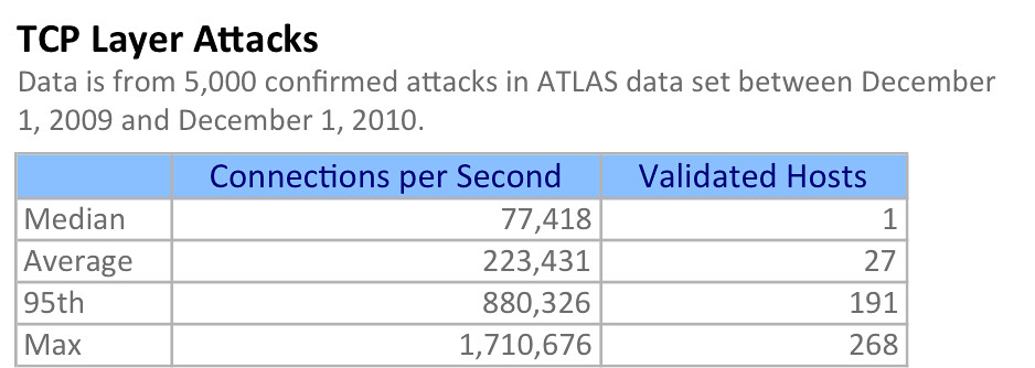 tcp layer attack statistics