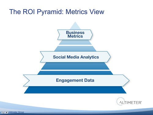 The ROI Pyramid: Metrics that are often formulas comprised of data types