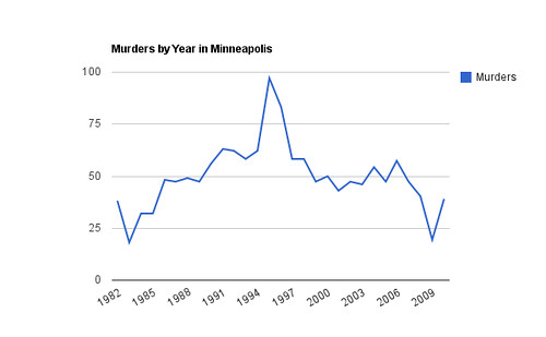 Murders by Year in Minneapolis