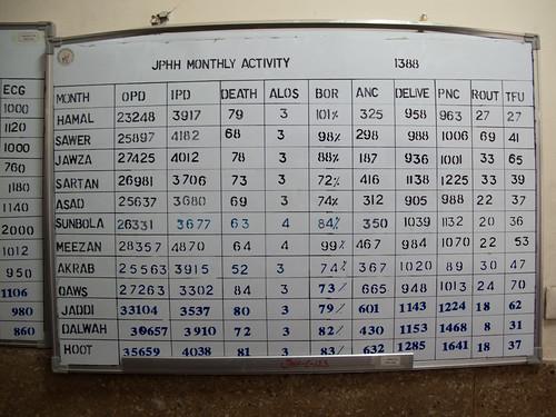 Patient Numbers