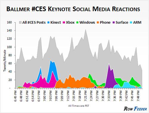 Ballmer-CES-keynote-analysis