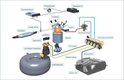 vialle-schema-einbau-autogas
