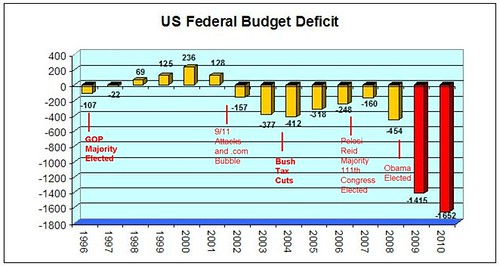 Deficit timeline with landmarks