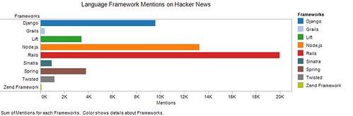 Language Framework Mentions on Hacker News