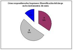 diversificación del riesgo