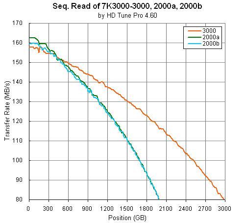 Deskstar 7K3000: HD Tune Pro compiled