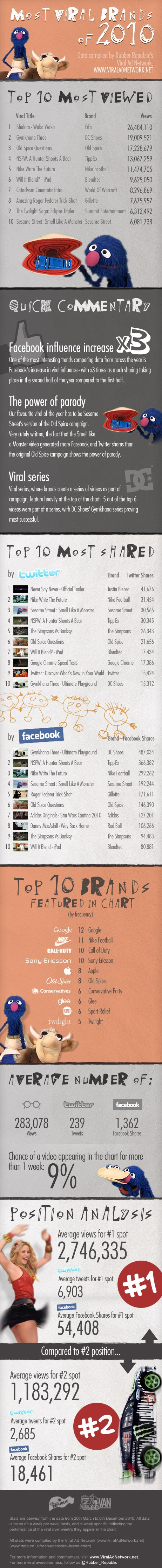 Most Viral Brands