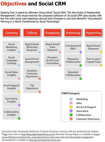 Objectives and Social CRM