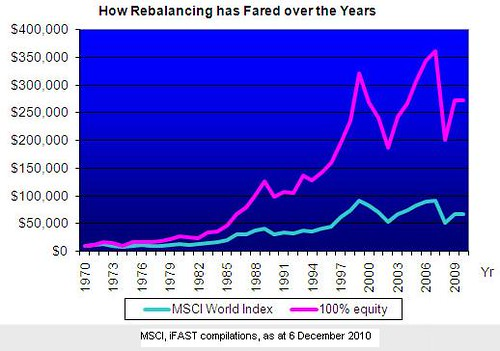 How Rebalancing Has Fared Over The Years
