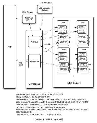 CoreMIDIの図(修正)
