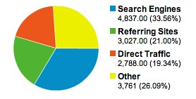 Traffic Sources Overview - Google Analytics