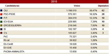 10k29 Resultados oficiales Elecciones catalanas 28 noviembre 2010 a
