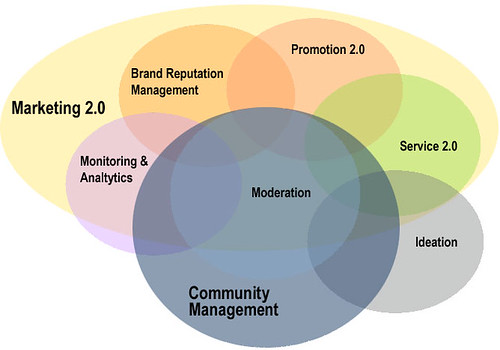 Verzahnung von Marketing 2.0 und Community Management