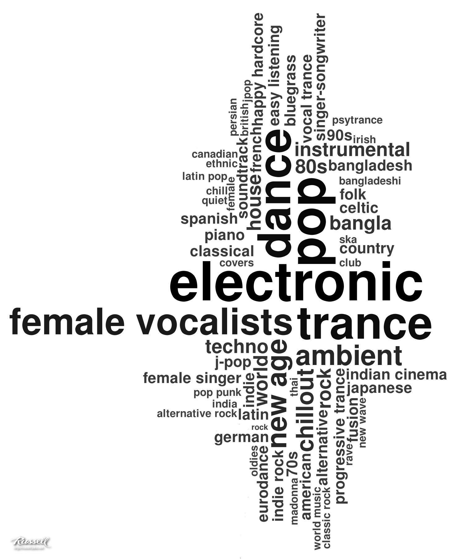 My Favourite Music Genre Tag Cloud