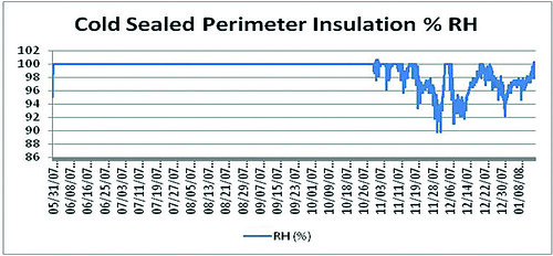 Cold Sealed Perimeter Insulation % RH