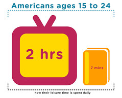 Americans are reading less (GEEKSTATS) Tags: america reading tv icon literature infographic statistic infograph