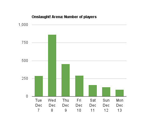 Number of new Onslaught! Arena players