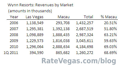 Wynn Resorts Revenues by Market