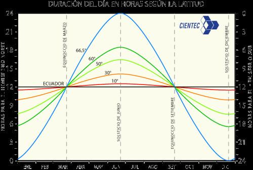 Solsticios, Equinoccios y horas de luz