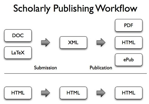 Scholarly Publishing Workflow