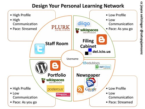 A Diagram of a Personal Learning Network