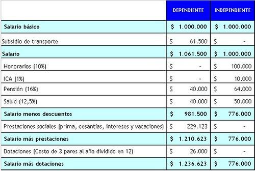 salarios#2